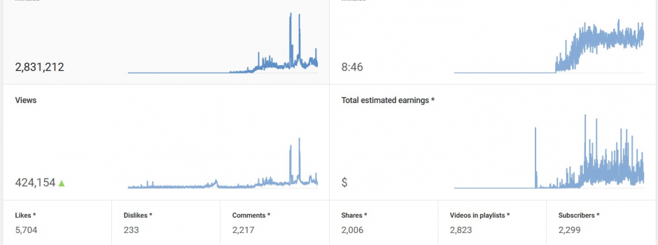 CEM-YouTube Stats